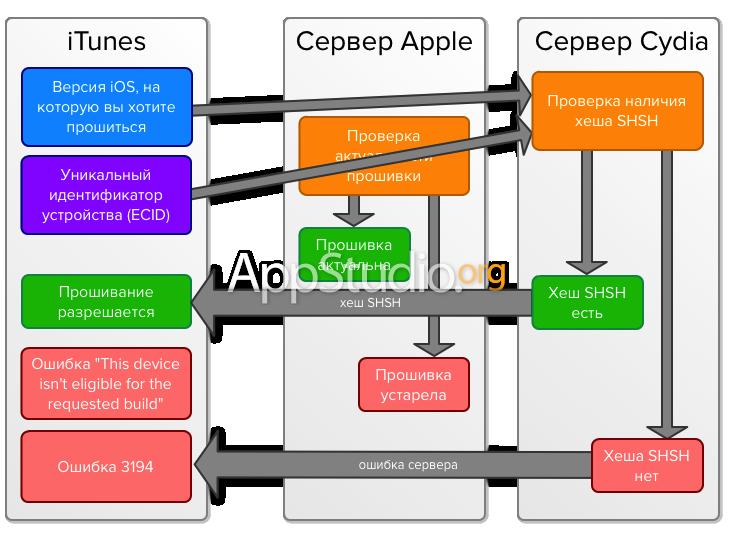 Перенаправление iTunes на серверы Cydia