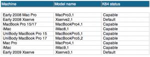 Модели Маков, поддерживающие 64-битное ядро