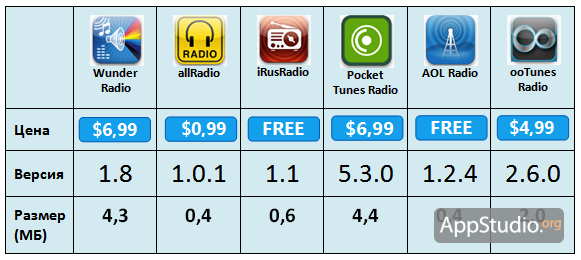 radio-prices