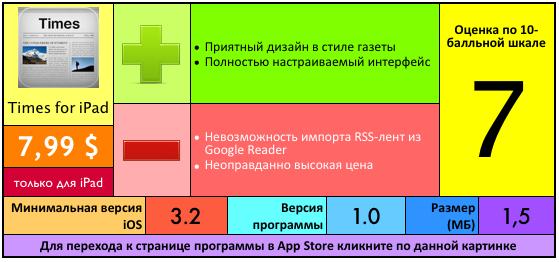 Купить Times for iPad в App Store
