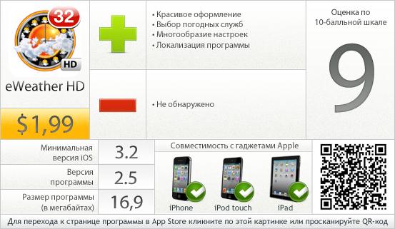 eWeather HD - вердикт проекта AppStudo