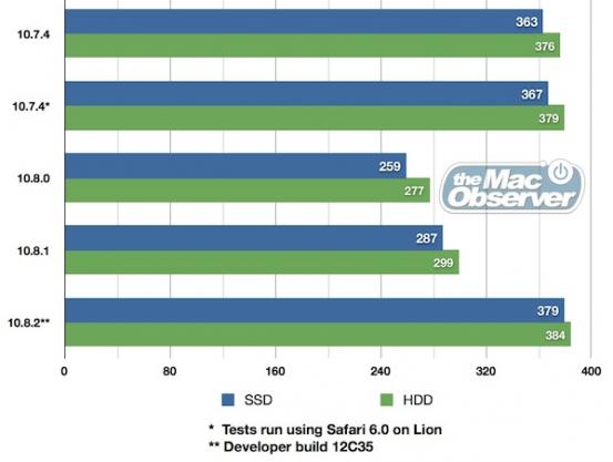 Время автономной работы в OS X 10.8.2