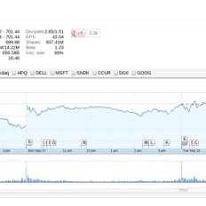 Стоимость акции Apple преодолела рубеж в $700