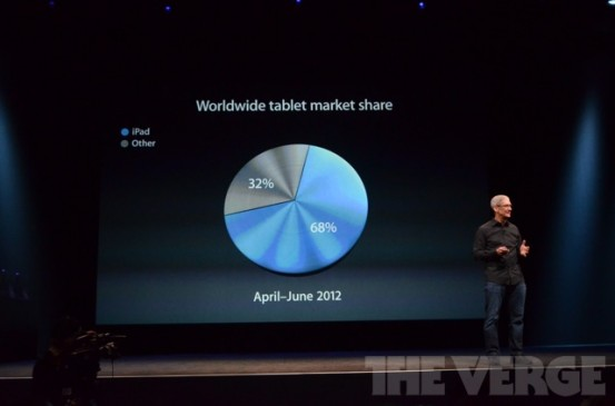 Статистика продаж iPad