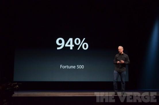 Популярность iPad