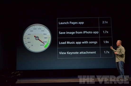 Скорость iPhone 5