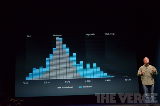 Охват частот динамика iPhone 5
