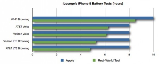 Тесты батареи iPhone 5