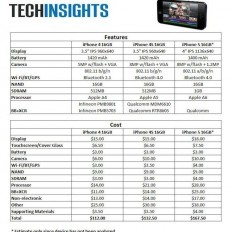 Стоимость деталей iPhone 4, iPhone 4S и iPhone 5