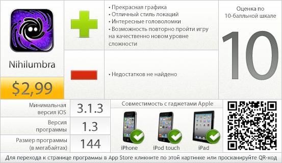 Nihilumbra - вердикт проекта AppStudio