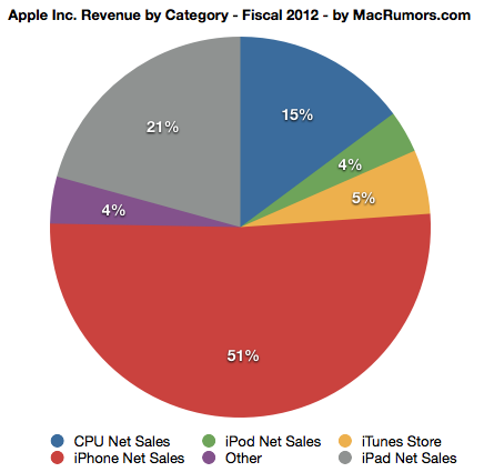 Структура выручки Apple