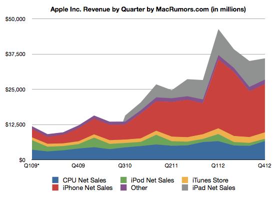 График финансовых результатов Apple за четвёртый фискальный квартал 2012 года