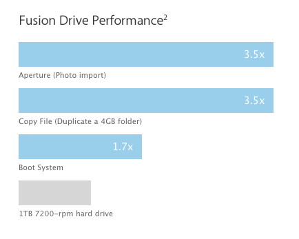 Производительность Fusion Drive