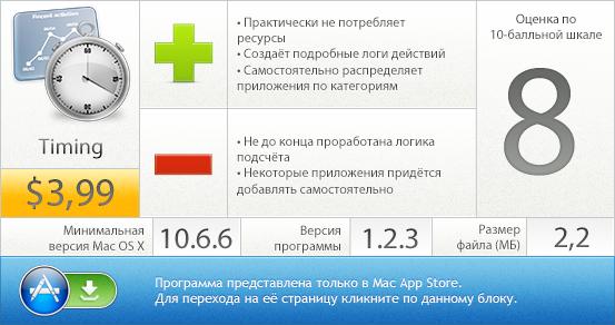 Timing: вердикт проекта AppStudio