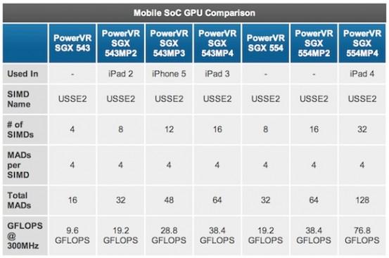 Сравнительная таблица производительности GPU в iPad и iPhone