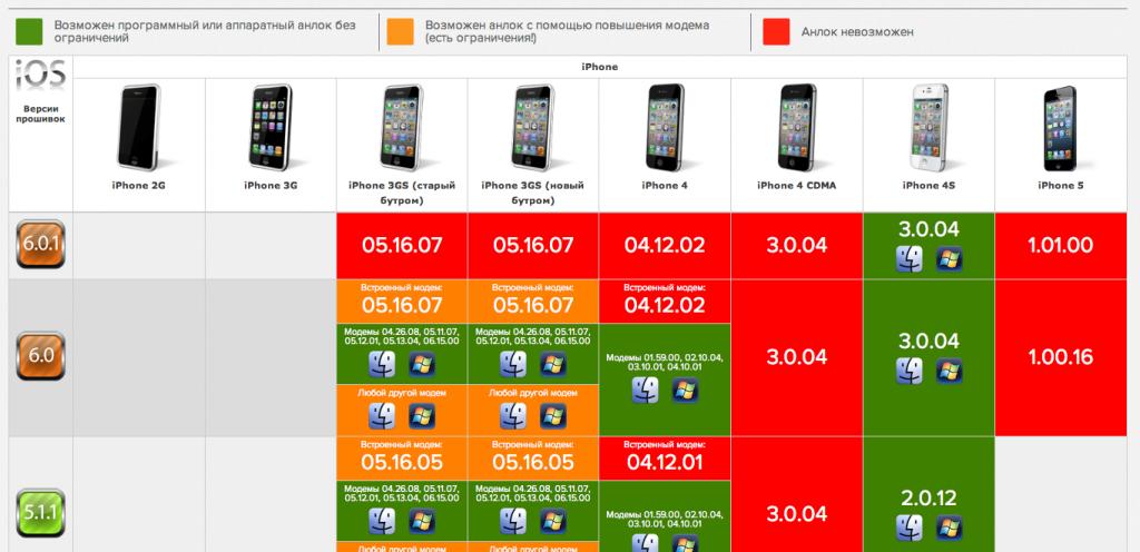 Таблица модемов iPhone