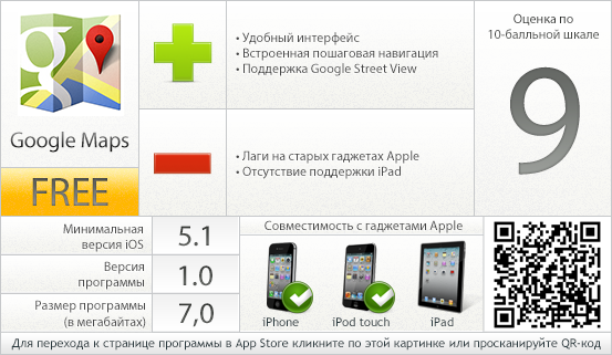Google Maps - вердикт проекта AppStudio