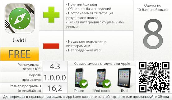 Gvidi - вердикт проекта AppStudio
