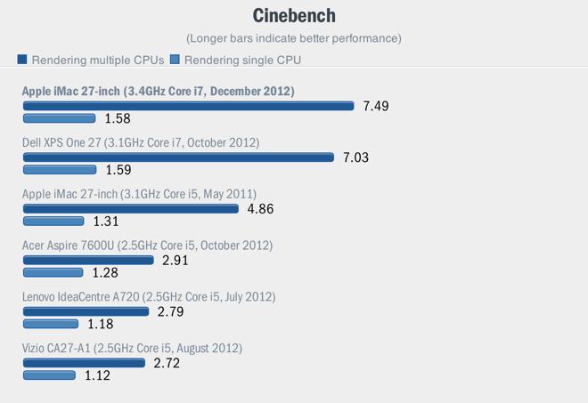 Результаты нового 27-дюймового iMac в тесте Cinebench