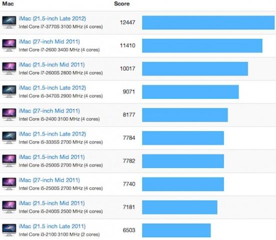 Результаты нового 21,5-дюймового iMac в тесте Geekbench