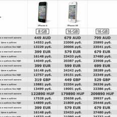 Сравнение цен на iPhone в мире