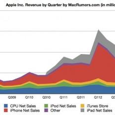 Итоги очередного финансового квартала Apple