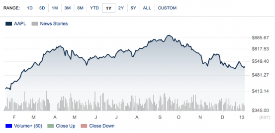 Курс акций Apple