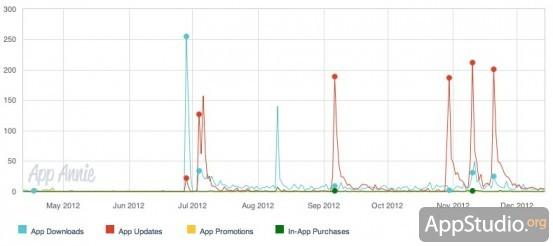 График продаж Sports Counter