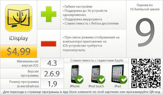 iDisplay - вердикт проекта AppStudio