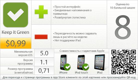 Keep It Green - вердикт проекта AppStudio