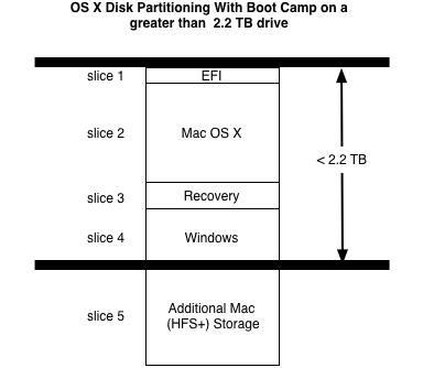 Схема разметки диска