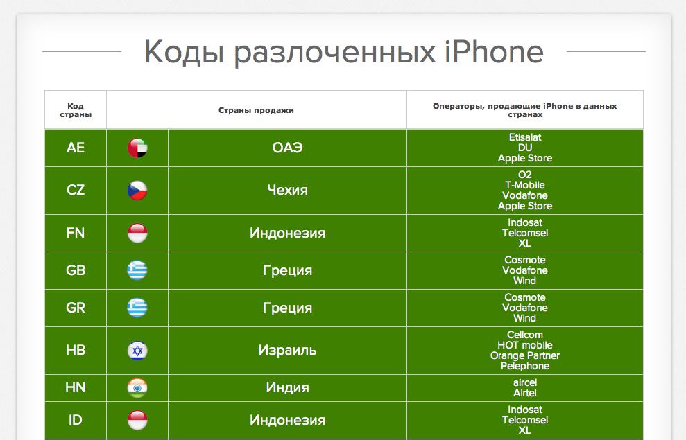 Коды моделей разлоченных iPhone