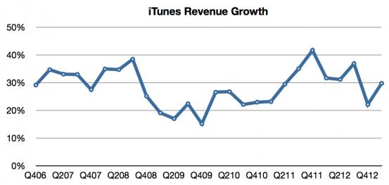 Рост выручки iTunes Store