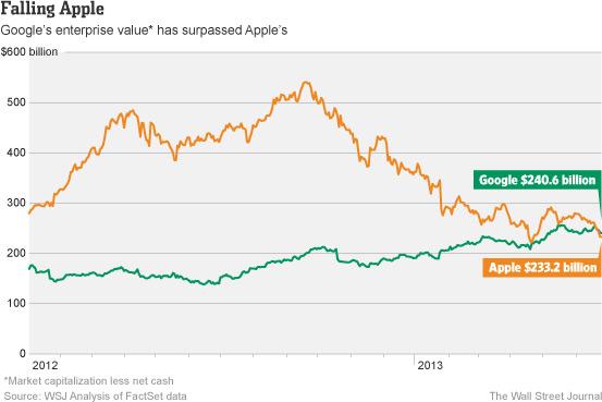 Графики стоимости Apple и Google
