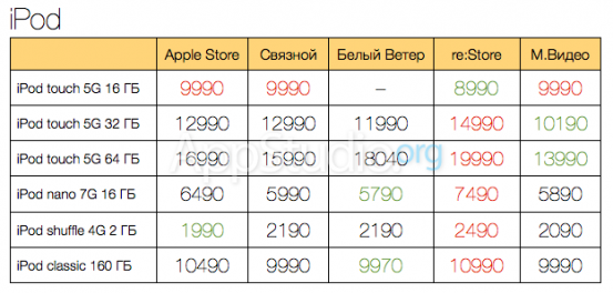 ipod-prices_nowm