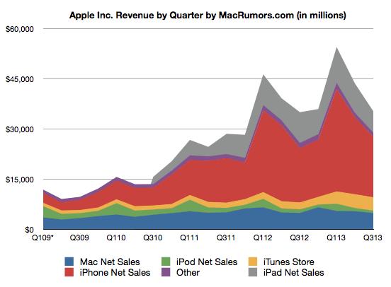 Финансовые результаты Apple за третий фискальный квартал