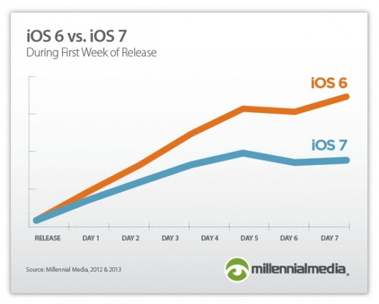 ios7-adoption-rate_nowm