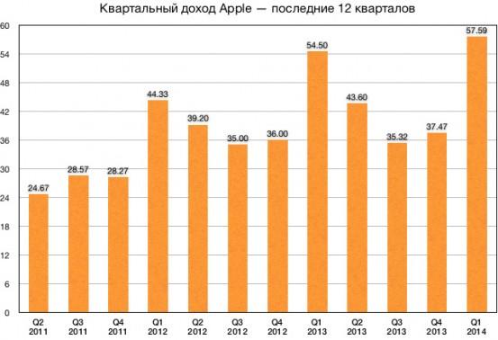 Apple_Q1_2014_nowm