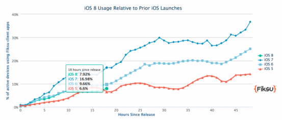 ios-8-adoption_nowm