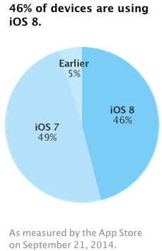 ios_8_adoption_nowm