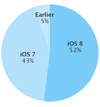 image-iOS-8-install-percentage