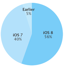 iOS_8_distribution_chart