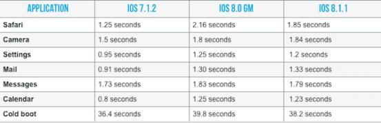image-iOS-8.1.1-iPhone-4S-update