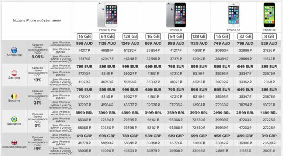 prices-iphone