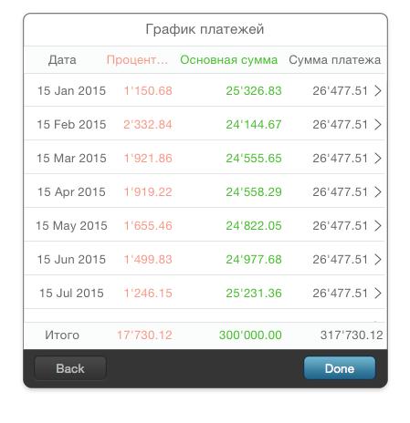 MoneyWiz 2. График платежей
