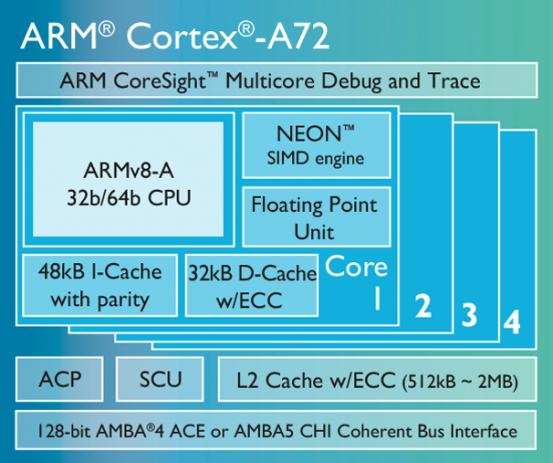 cortex-a72-chip-diagram-lg_nowm