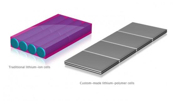 Lithium-Polymer-Batteries