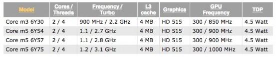 Intel-Skylake-Core-M-MacBook