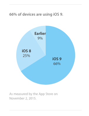 ios9-stats