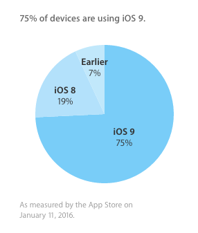 iOS9-Jan-Adoption